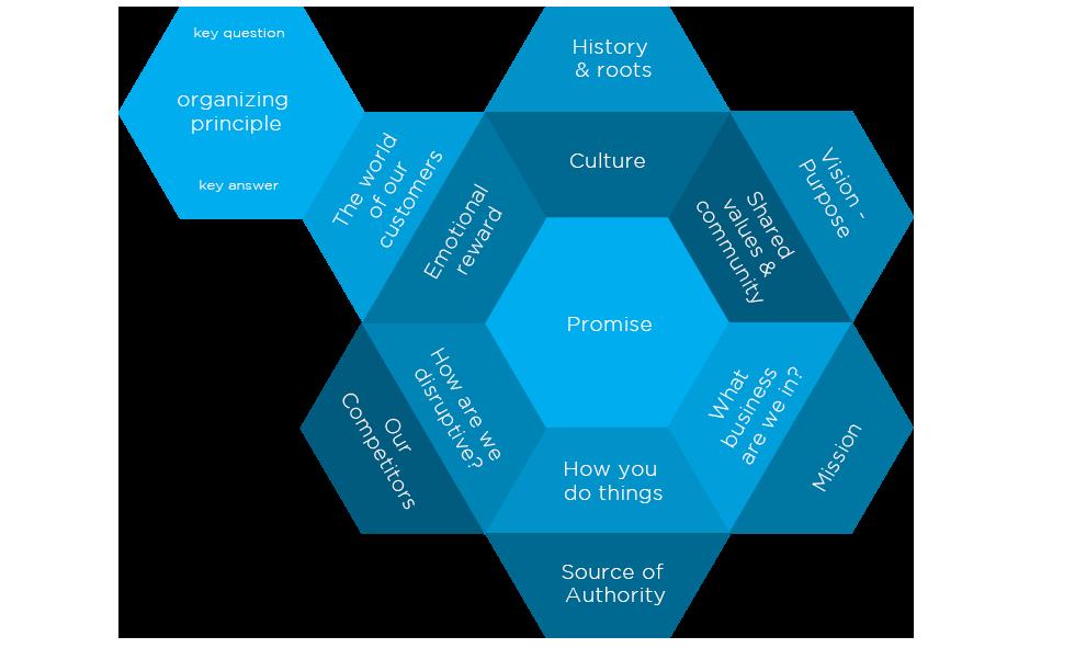 Archestasis Model